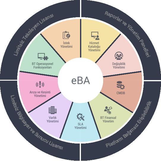 eBA:ITSM Çözümü